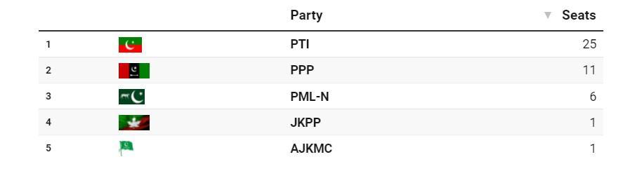 azad kashmir election 2021 results